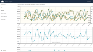 SensorLogger for owncloud chart