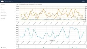 ownCloud SensorLogger Graph